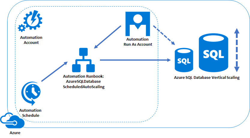 Azure SQL Database scheduled autoscaling – Jorg Klein's Blog
