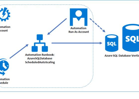 Azure Automation Runbook Architecture
