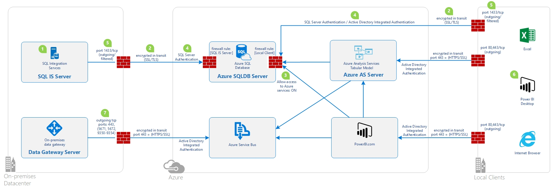 Diagram  Microsoft Azure Network Diagram Full Version Hd Quality Network Diagram
