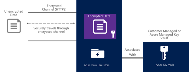 Azure Data Lake Store encryption using Azure Key Vault for key