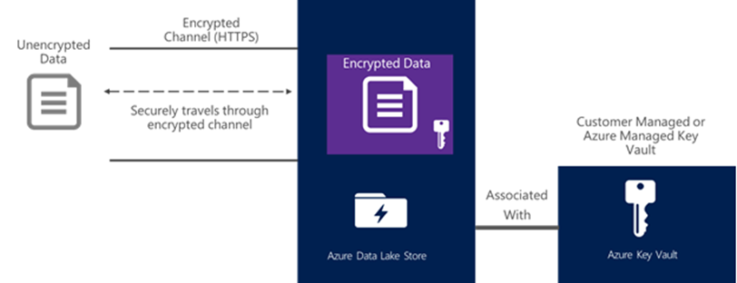 through to the 3 steps below all in an automated way using powershell scripting and an azure resource manager arm template to create your encrypted