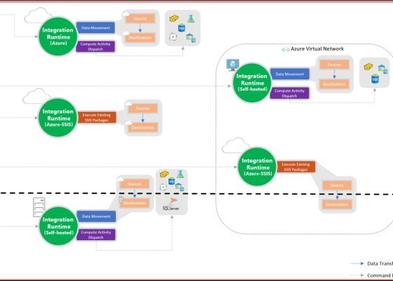 Azure Data Factory Integration Runtime