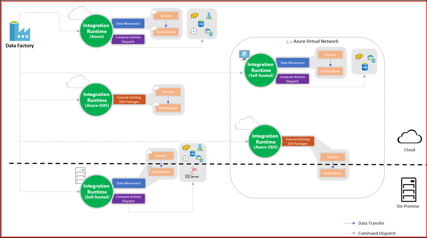 Azure Data Factory And Ssis Better Together With Adf V2 Preview
