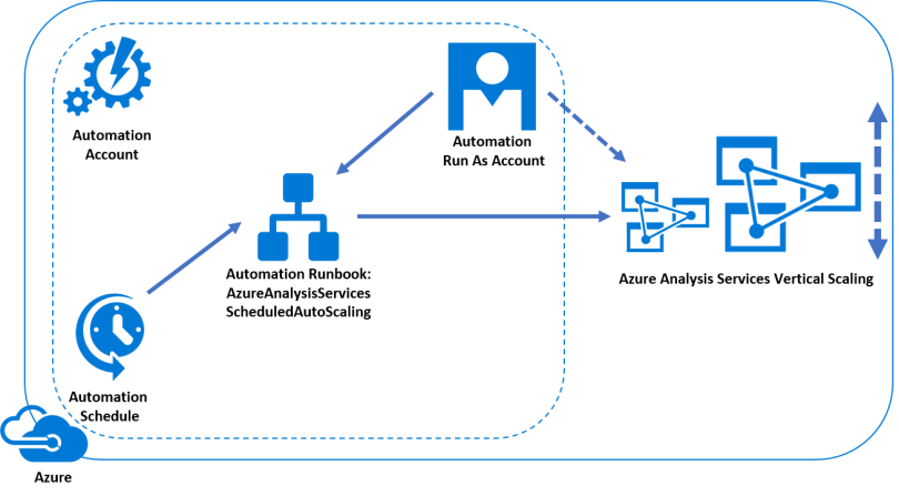 Azure Analysis Services Vertical Scaling using Azure Automation