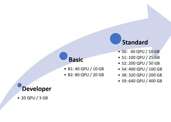 Azure Analysis Services Tiers