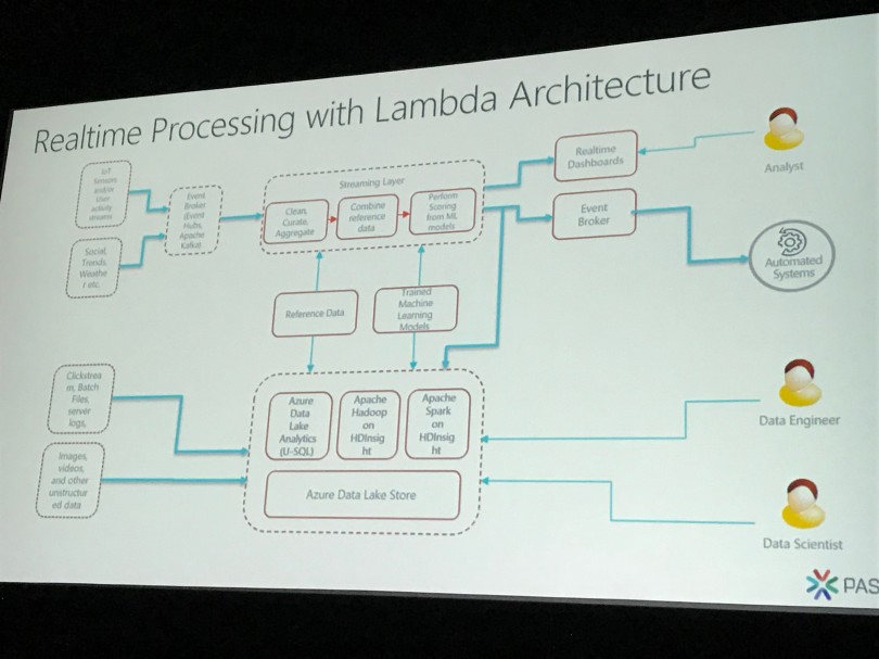 Realtime Processing with Lambda Architecture