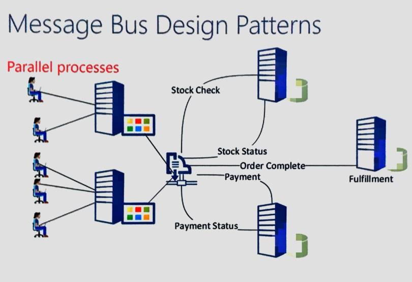 Service Bus Design Patterns