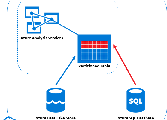 Multi-Source Azure Analysis Services tables - small