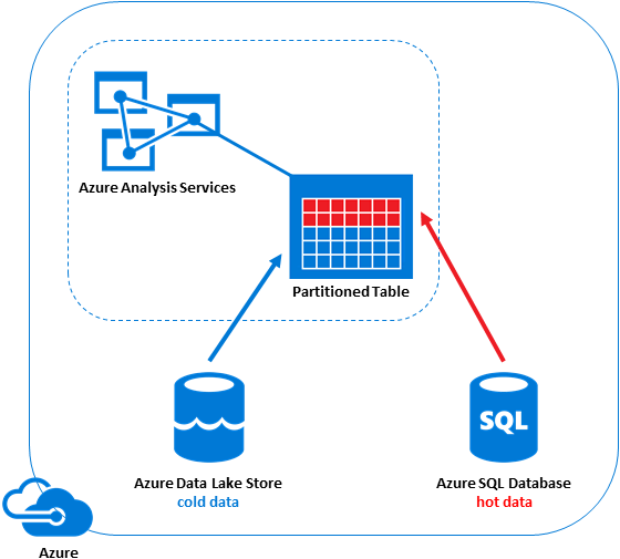 Multi-Source Azure Analysis Services tables