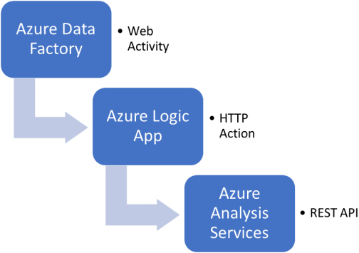 Process Azure Analysis Services objects from Azure Data Factory v2